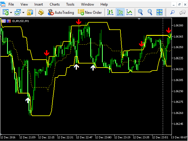 Channel Scalper MT5