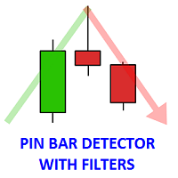Pin Bar Detector with Filters