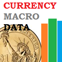 Currency Macro Data