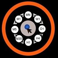 MultiCharts Time Frames Changer MT5