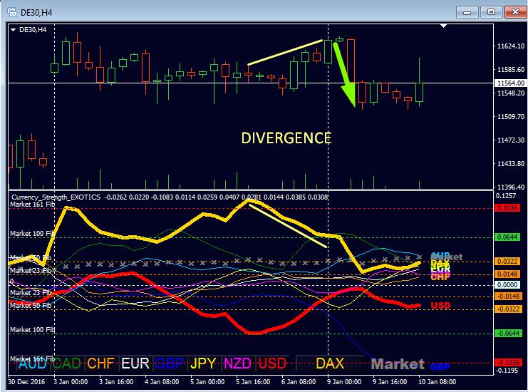 dax_divergence