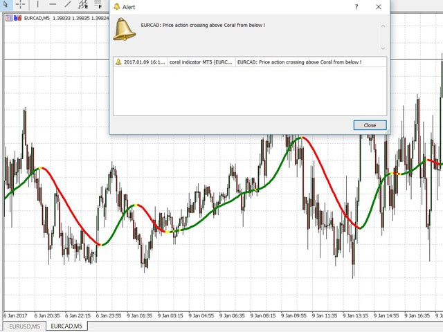 Buy The Coral Indicator Technical Indicator For Metatrader 5 In