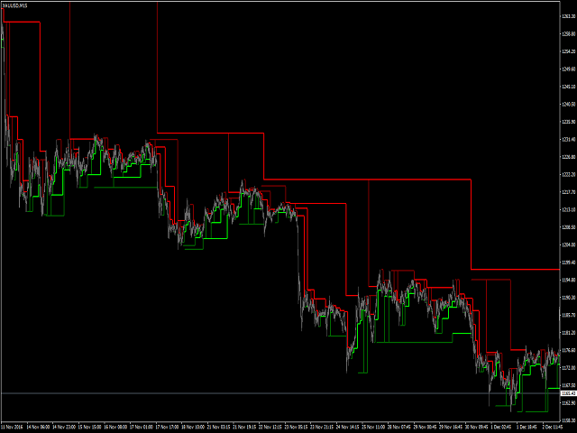 MC Fractal Studies On Chart Indicator for MT5