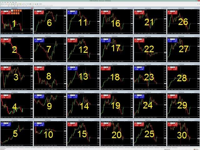 Multicharts free forex data