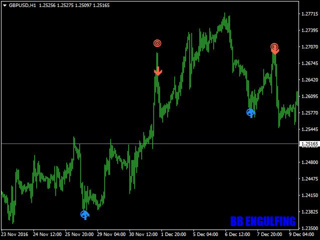 Forex engulfing setup indicator