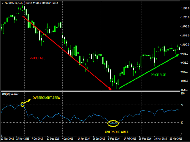 Intraday Momentum Index for MT5