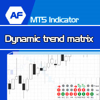 Dinamic Trend Matrix MT5