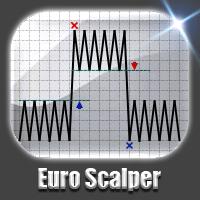 Euro Scalper MT4