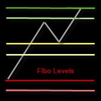 FiboLevels