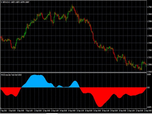 Buy the 'MACD cross Zero Trend Alert' Technical Indicator for MetaTrader 4 in MetaTrader Market