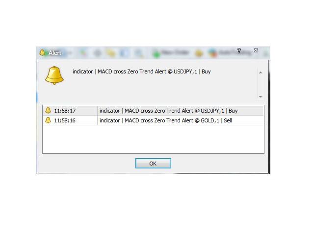 Buy the 'MACD cross Zero Trend Alert' Technical Indicator
