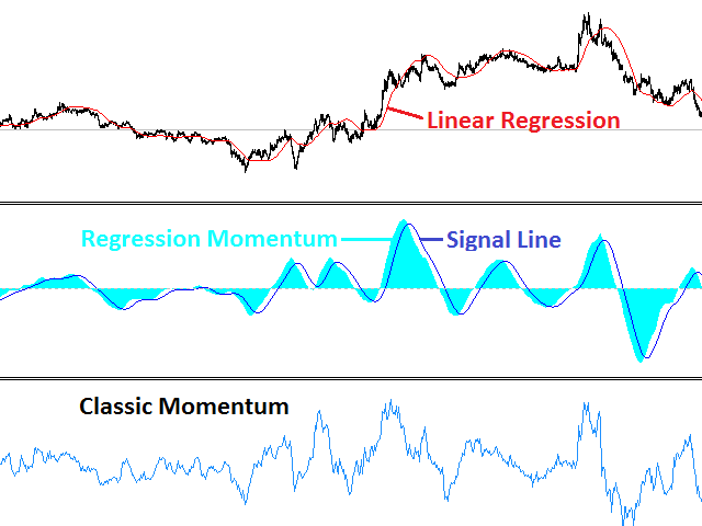 Regression Momentum