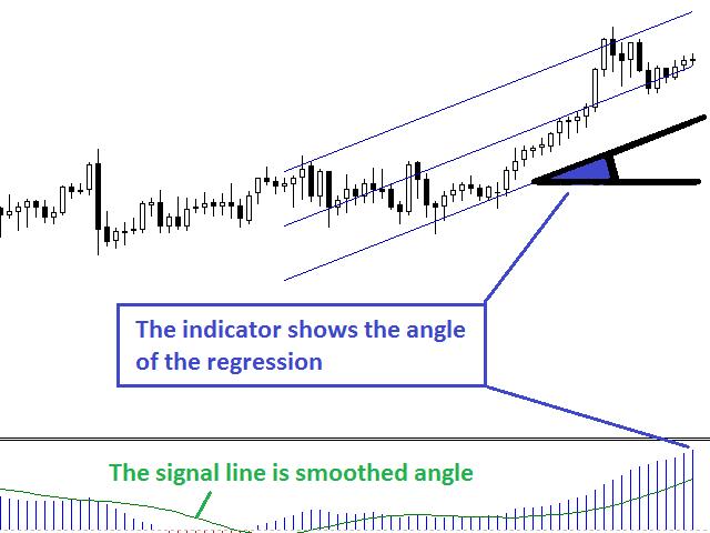 Linear Regression Angle MT4