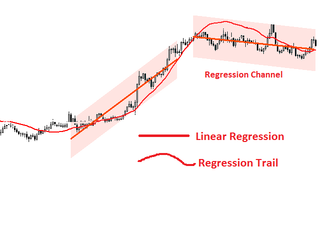 Linear Regressions Alligator