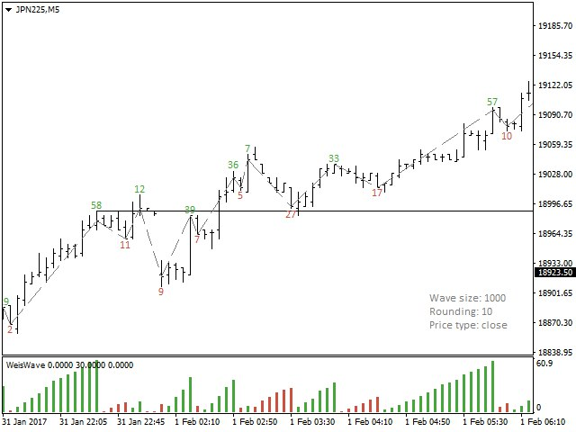 Buy The Weis Wave For Mt4 Technical Indicator For Metatrader 4