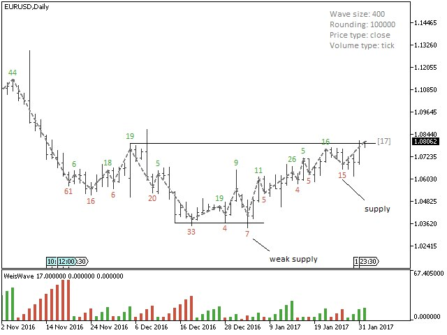 Buy The Weis Wave For Mt5 Technical Indicator For Metatrader 5