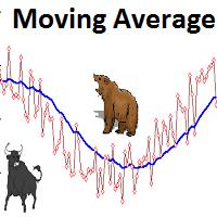 EA Moving Average