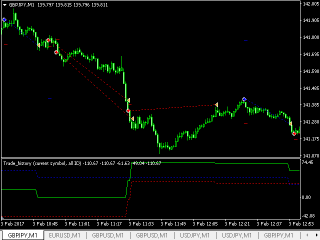 Forex order flow indicator mt4