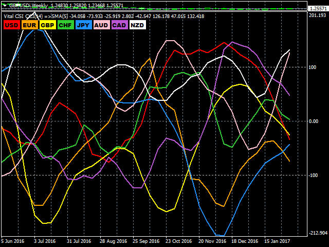 Forex strength indicator mt4