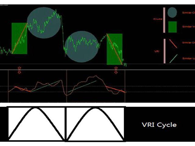 Forex relative volatility index indicator