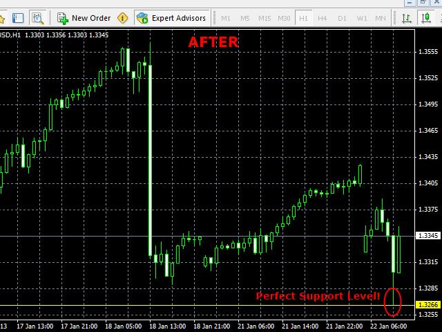 Fibonacci SR Indicator