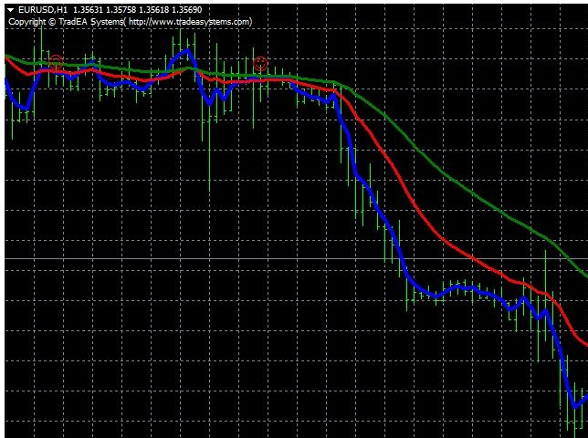 Lowry moving averages cross
