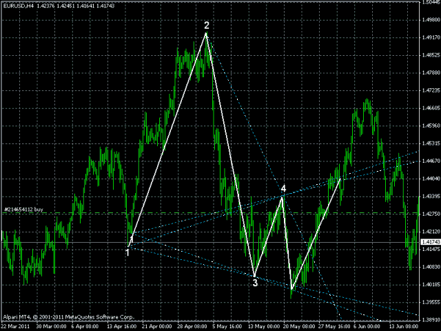 Wolfe Wave Indicator