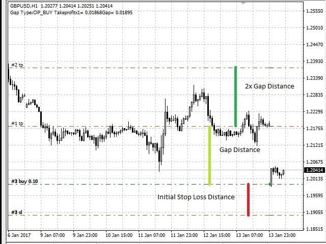 Forex gap trading ea