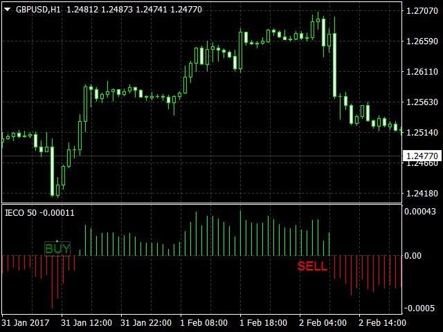 IECO trend Indicator