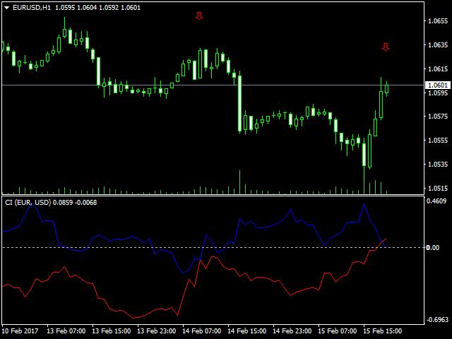 Currencies Indexes