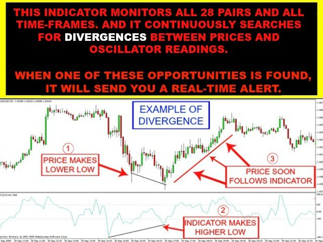 Divergence Scanner Multi Pair And Multi Time Frame
