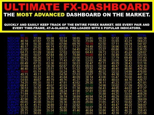 Full Market Analysis Multi Pair And MTF