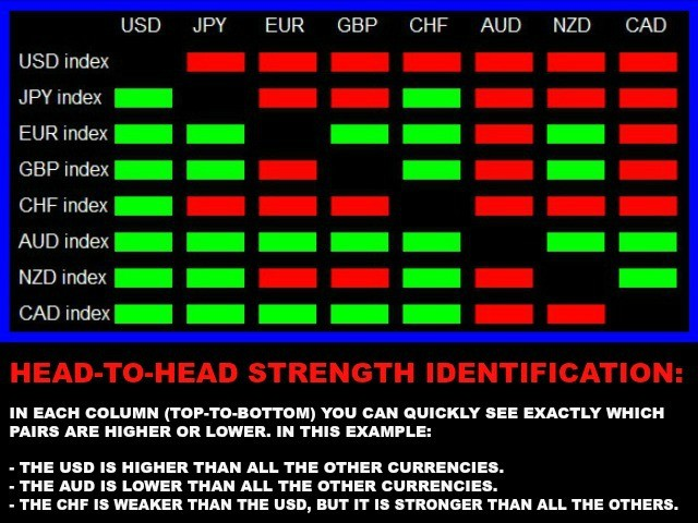 Forex strong weak indicator
