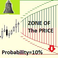 Zone of The Price MT4