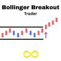 Bollinger Breakout Trader