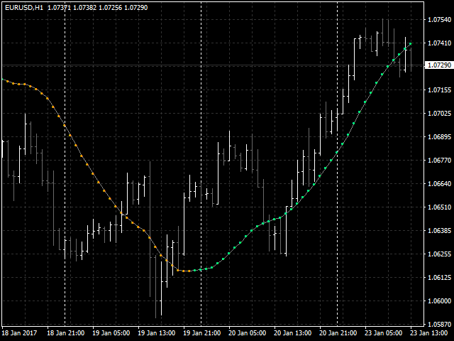 The magical multiple moving average forex indicator