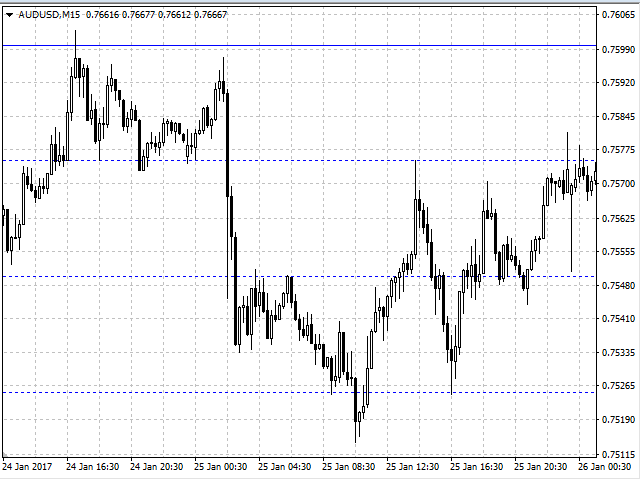 Support And Resistance Levels Metatrader 4 Indicator