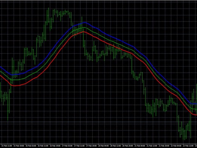AIS Weighted Moving Average MT5