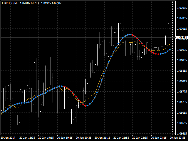 Extended Moving Average with Digital Filtering