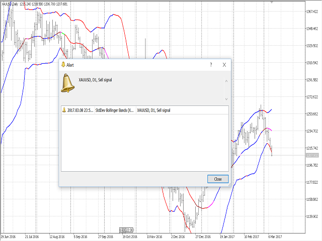 Modified Bollinger Bands