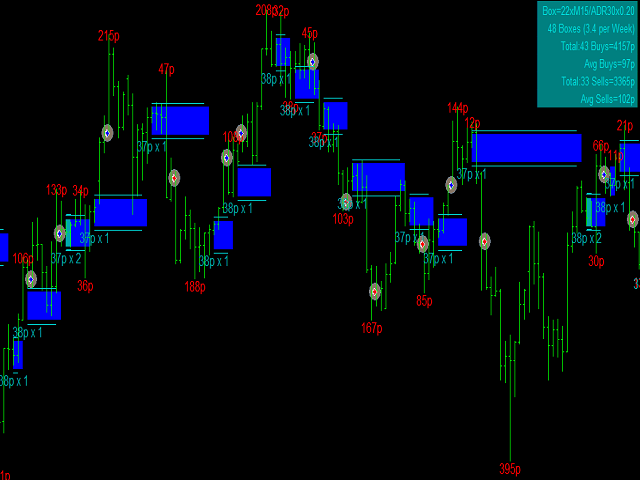 Buy the 'Dynamic Box Signal' Technical Indicator for MetaTrader 4 in