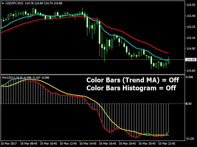 Stochastic divergence indicator for mt4