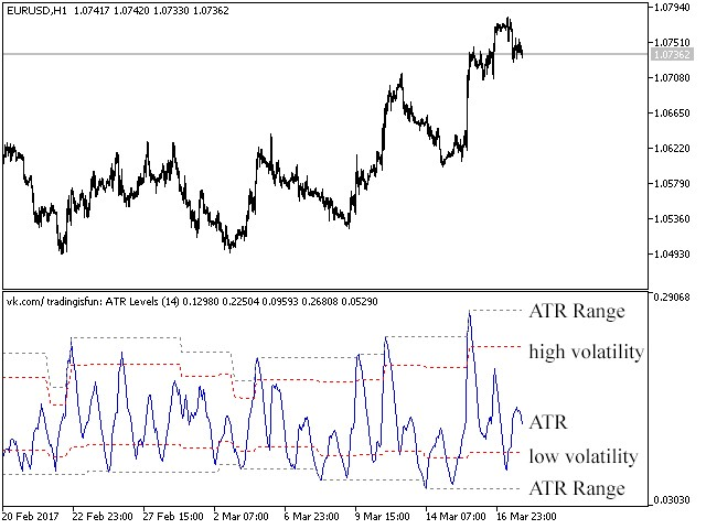ATR level MT4