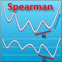 Spearman Divergence Indicator