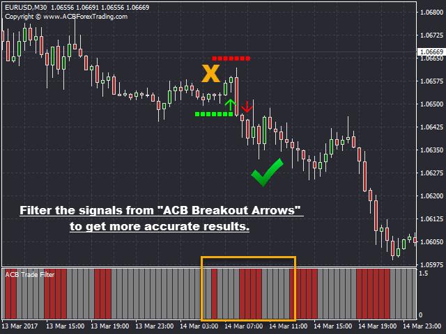 Trading system trend filter