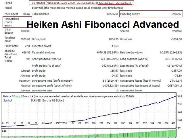 Heiken Ashi Fibonacci Advanced