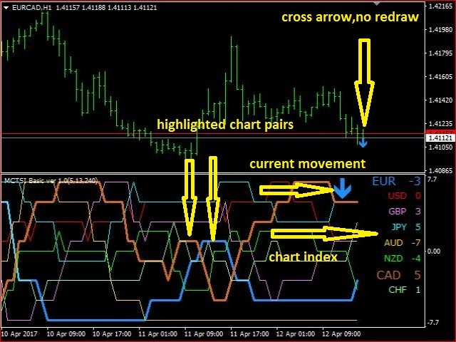 Download The Multi Currency Trend Strength Indicator Basic