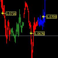 Signals Execute Price