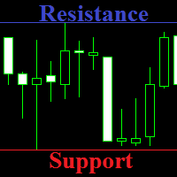 Customizable Support and Resistance