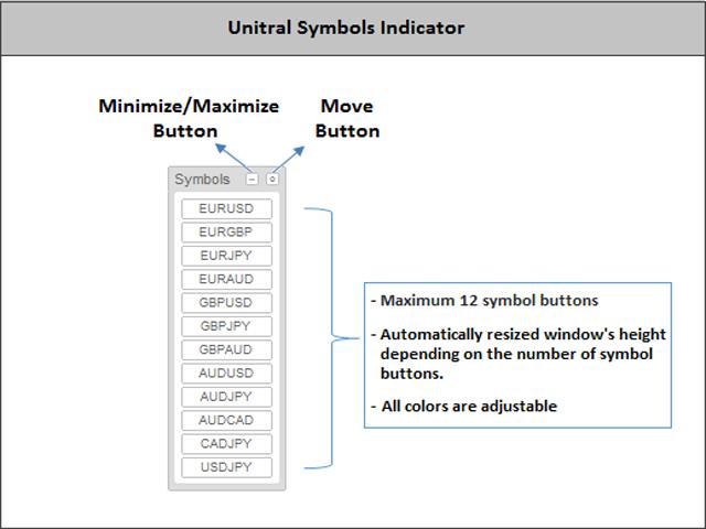 Unitral Symbols